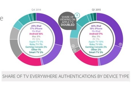 adobe_set-top_authentication_share