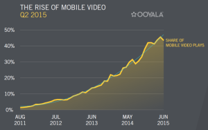 Ooyala-q2-2015-mobile-video-trends