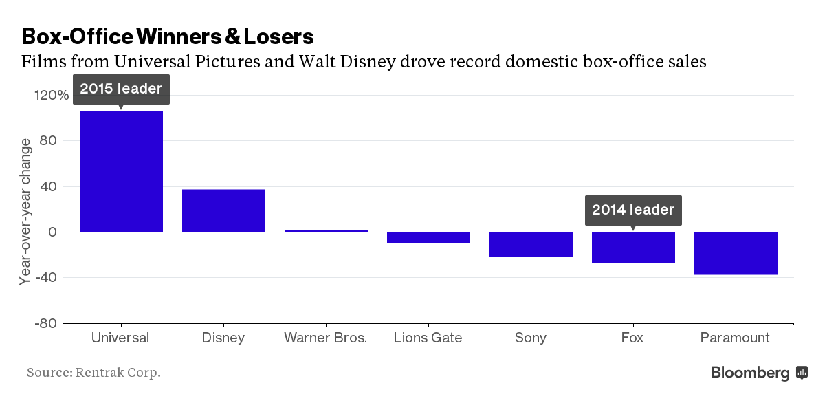 box office share 2015